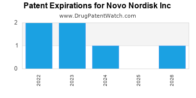 drug patent expirations by year for  Novo Nordisk Inc