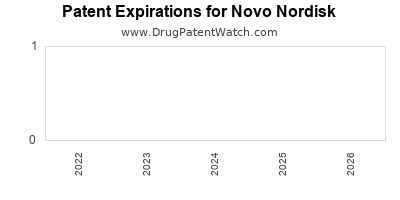 drug patent expirations by year for  Novo Nordisk