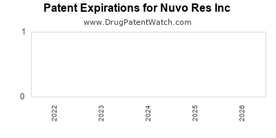 drug patent expirations by year for  Nuvo Res Inc