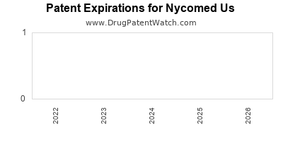 drug patent expirations by year for  Nycomed Us