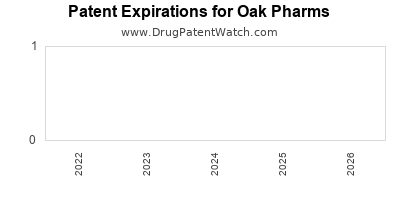 drug patent expirations by year for  Oak Pharms