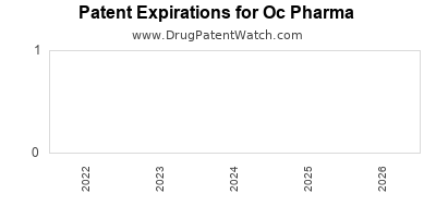 drug patent expirations by year for  Oc Pharma
