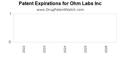 drug patent expirations by year for  Ohm Labs Inc