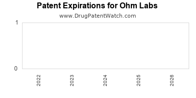 drug patent expirations by year for  Ohm Labs