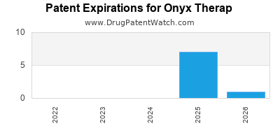 drug patent expirations by year for  Onyx Therap
