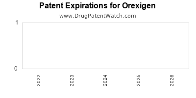 drug patent expirations by year for  Orexigen