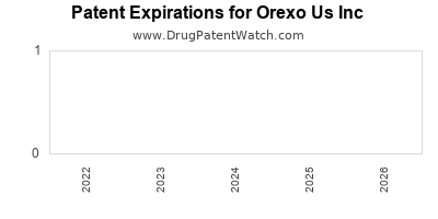 drug patent expirations by year for  Orexo Us Inc