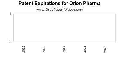 drug patent expirations by year for  Orion Pharma