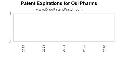 drug patent expirations by year for  Osi Pharms