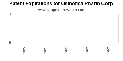 drug patent expirations by year for  Osmotica Pharm Corp