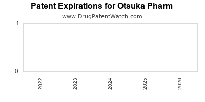 drug patent expirations by year for  Otsuka Pharm