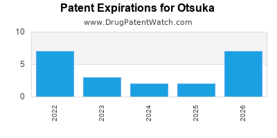 drug patent expirations by year for  Otsuka