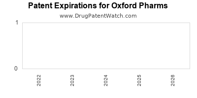 drug patent expirations by year for  Oxford Pharms