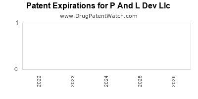 drug patent expirations by year for  P And L Dev Llc
