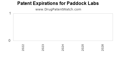 drug patent expirations by year for  Paddock Labs