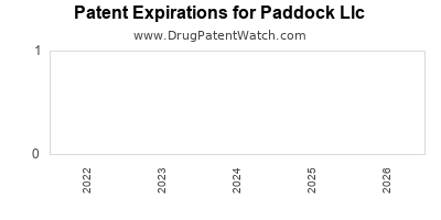 drug patent expirations by year for  Paddock Llc