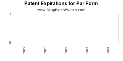 drug patent expirations by year for  Par Form