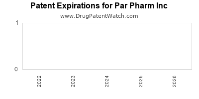 drug patent expirations by year for  Par Pharm Inc