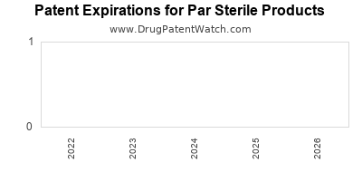 drug patent expirations by year for  Par Sterile Products