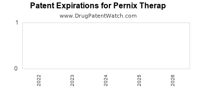 drug patent expirations by year for  Pernix Therap
