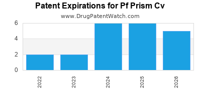 drug patent expirations by year for  Pf Prism Cv