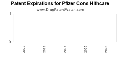 drug patent expirations by year for  Pfizer Cons Hlthcare