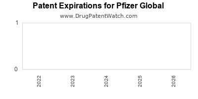 drug patent expirations by year for  Pfizer Global