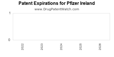 drug patent expirations by year for  Pfizer Ireland