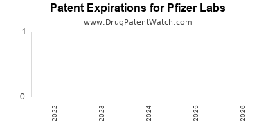 drug patent expirations by year for  Pfizer Labs