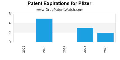 drug patent expirations by year for  Pfizer