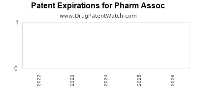 drug patent expirations by year for  Pharm Assoc