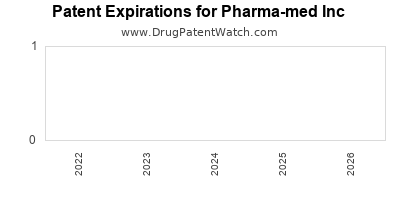 drug patent expirations by year for  Pharma-med Inc