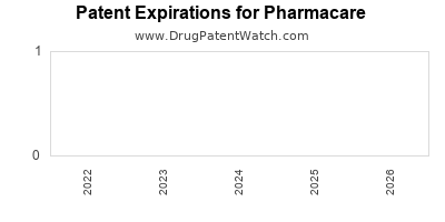 drug patent expirations by year for  Pharmacare