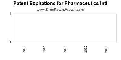 drug patent expirations by year for  Pharmaceutics Intl