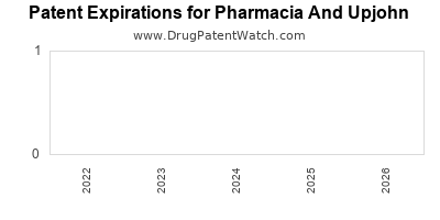 drug patent expirations by year for  Pharmacia And Upjohn