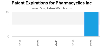drug patent expirations by year for  Pharmacyclics Inc