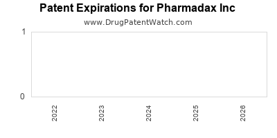 drug patent expirations by year for  Pharmadax Inc
