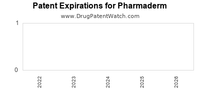 drug patent expirations by year for  Pharmaderm