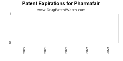 drug patent expirations by year for  Pharmafair