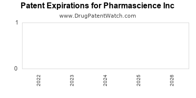 drug patent expirations by year for  Pharmascience Inc