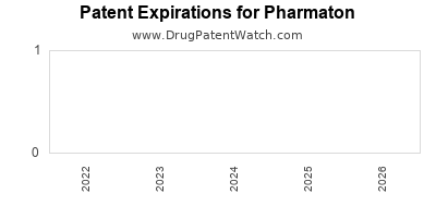 drug patent expirations by year for  Pharmaton