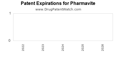drug patent expirations by year for  Pharmavite