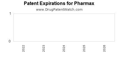 drug patent expirations by year for  Pharmax