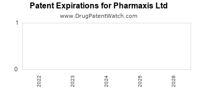 drug patent expirations by year for  Pharmaxis Ltd