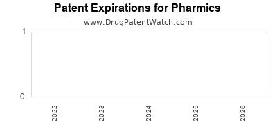 drug patent expirations by year for  Pharmics