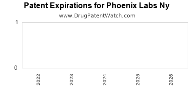 drug patent expirations by year for  Phoenix Labs Ny