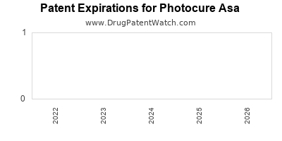 drug patent expirations by year for  Photocure Asa