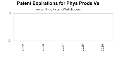 drug patent expirations by year for  Phys Prods Va