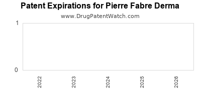 drug patent expirations by year for  Pierre Fabre Derma