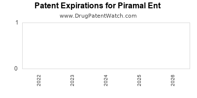 drug patent expirations by year for  Piramal Ent